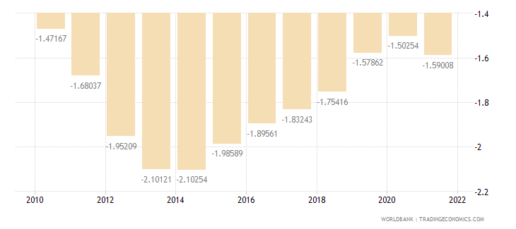 portugal rural population growth annual percent wb data