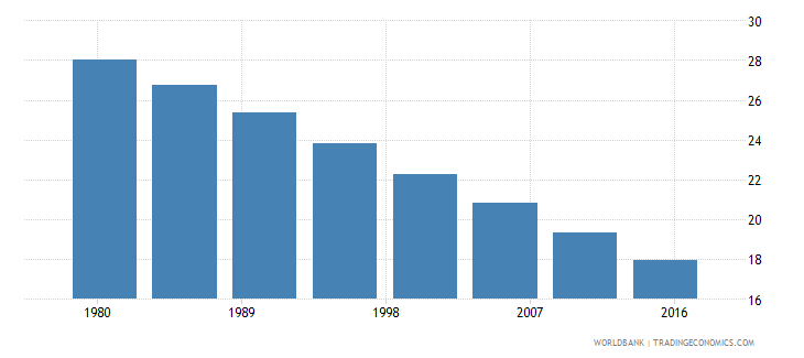 portugal rural population male percent of total wb data