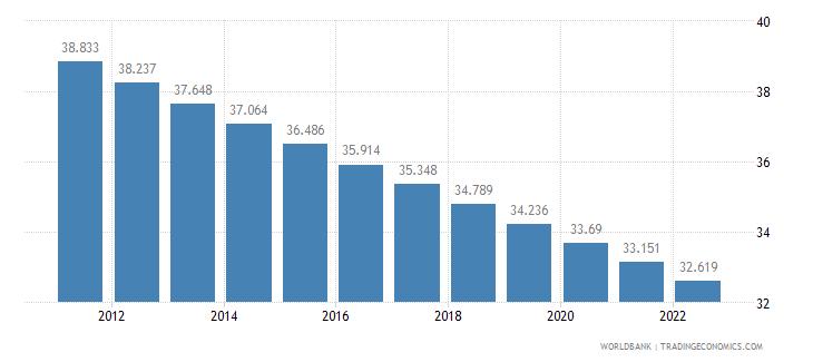 portugal rural population percent of total population wb data