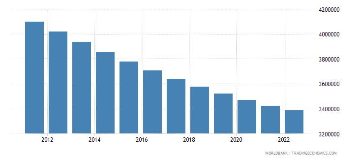 portugal rural population wb data