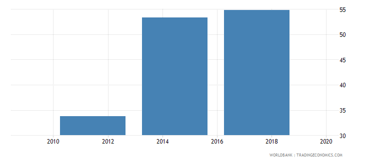 portugal saved any money in the past year percent age 15 wb data