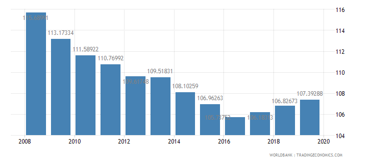 portugal school enrollment primary percent gross wb data