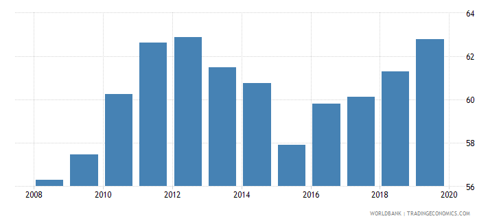 portugal school enrollment tertiary male percent gross wb data