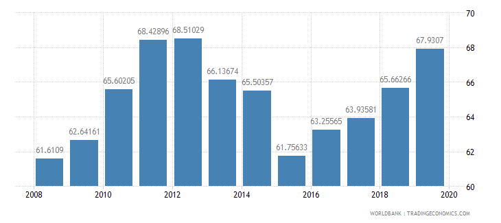 portugal school enrollment tertiary percent gross wb data