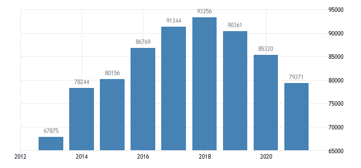 portugal sea transport of goods eurostat data