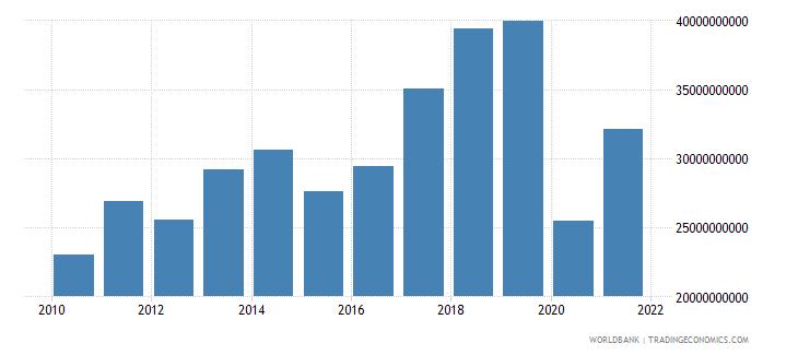 portugal service exports bop us dollar wb data