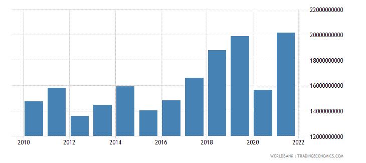 portugal service imports bop us dollar wb data