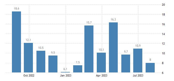 portugal services confidence indicator eurostat data