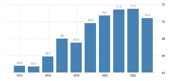 portugal share of trade with the eu share of exports to eu eurostat data