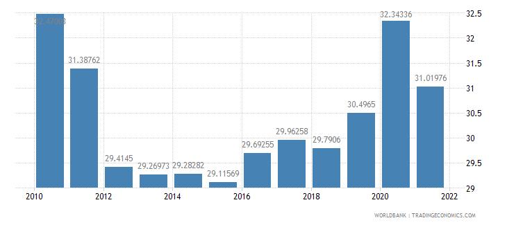 portugal social contributions percent of revenue wb data