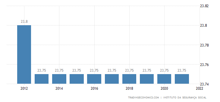 Portugal Social Security Rate For Companies