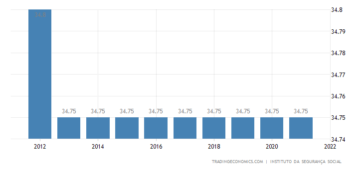 Portugal Social Security Rate