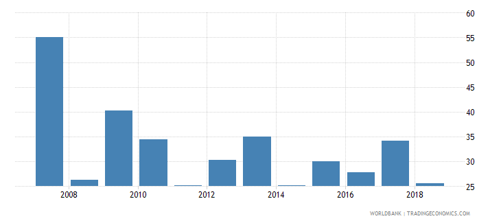 portugal stock market capitalization to gdp percent wb data