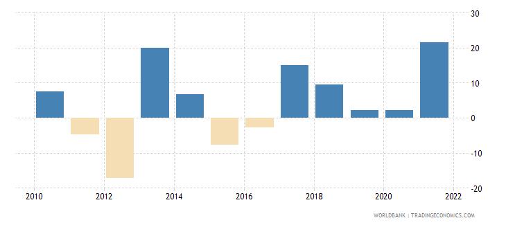 portugal stock market return percent year on year wb data