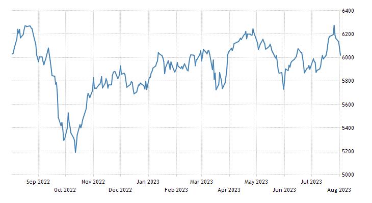 Portugal Stock Market (PSI20)