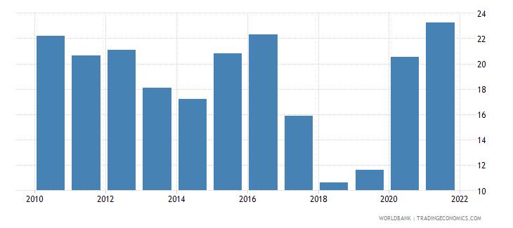 portugal stock price volatility wb data