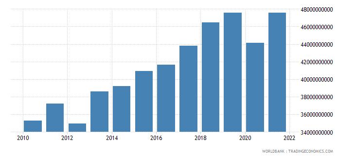portugal tax revenue current lcu wb data