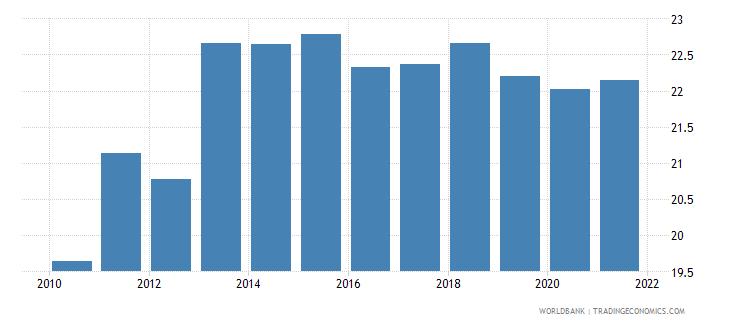 portugal tax revenue percent of gdp wb data