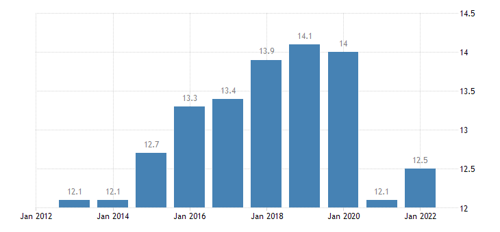 portugal taxes on production imports less subsidies eurostat data