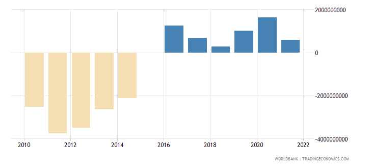 portugal terms of trade adjustment constant lcu wb data