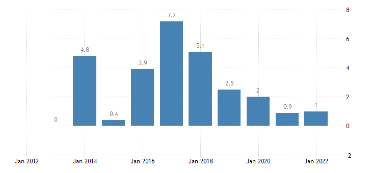 portugal terms of trade exports of goods eurostat data