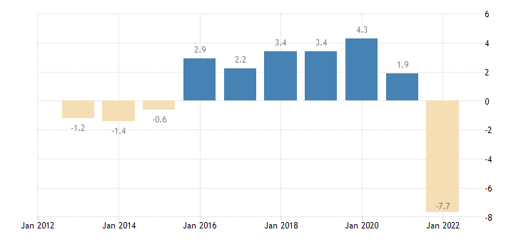 portugal terms of trade exports of services eurostat data