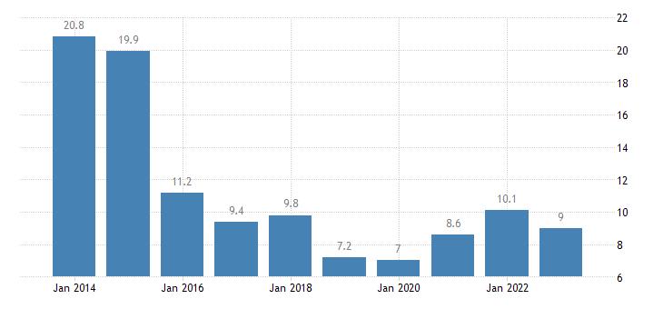 portugal total financial sector liabilities debt securities eurostat data