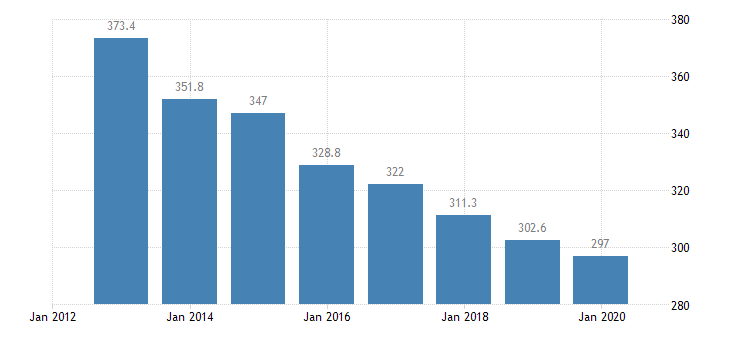 portugal total financial sector liabilities financial corporations eurostat data