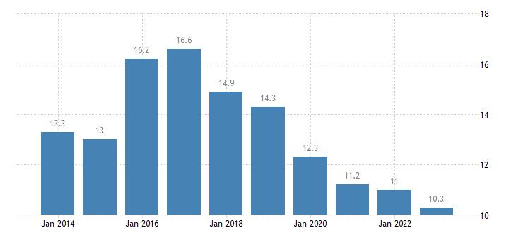 portugal total financial sector liabilities loans eurostat data