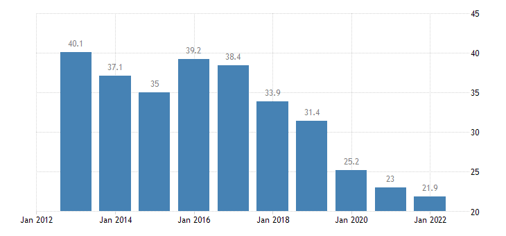 portugal total financial sector liabilities loans non consolidated eurostat data