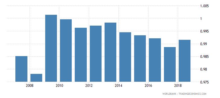 portugal total net enrolment rate primary gender parity index gpi wb data