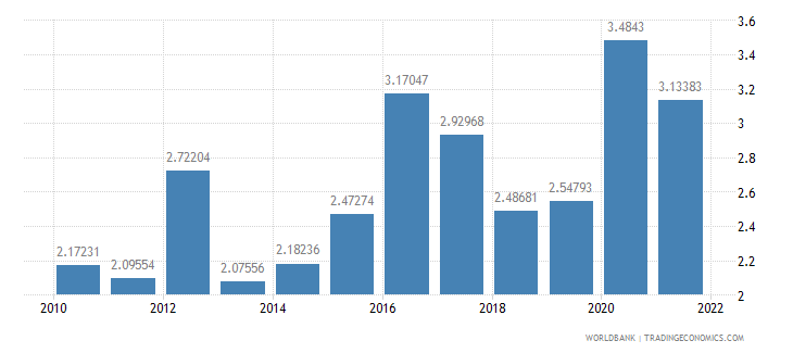 portugal total reserves in months of imports wb data