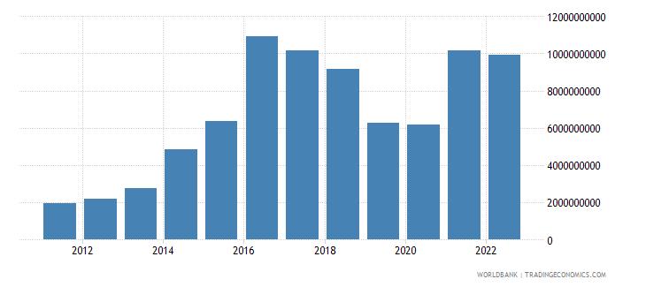portugal total reserves minus gold us dollar wb data