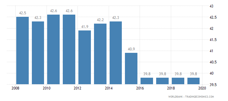 portugal total tax rate percent of profit wb data