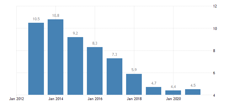 portugal total unemployment rate eurostat data