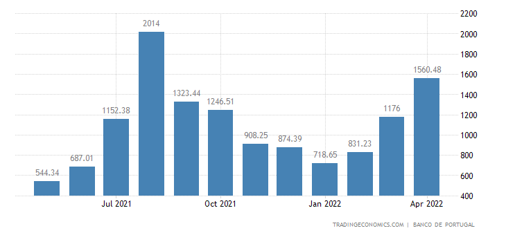 Portugal Tourism Revenues