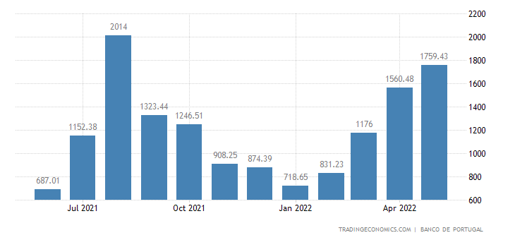 Portugal Tourism Revenues