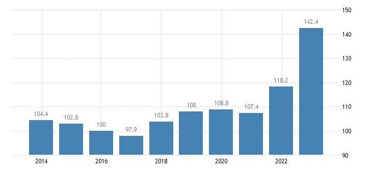portugal trade unit value indices import unit value idx 2015 100 eurostat data