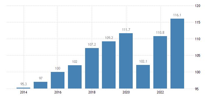 portugal trade volume indices export volume idx 2015 100 eurostat data