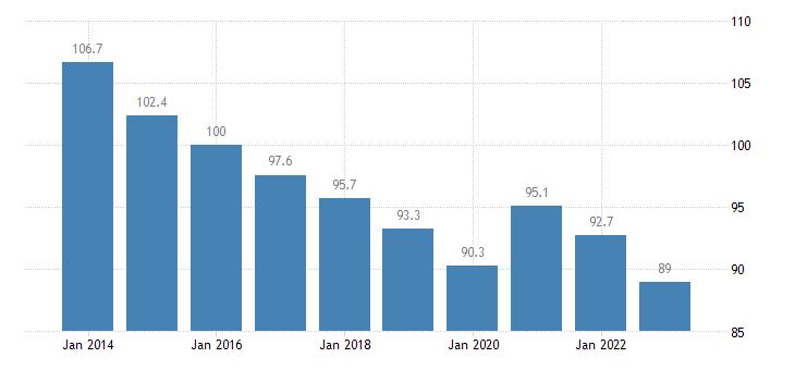 portugal trade volume indices volume ratio export import eurostat data