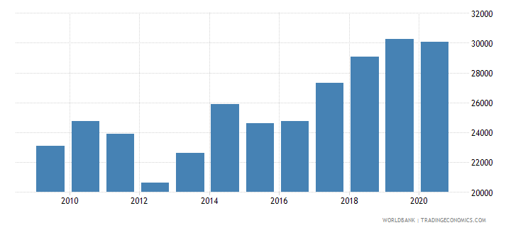 portugal trademark applications resident by count wb data