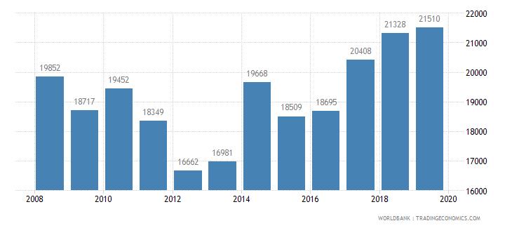portugal trademark applications total wb data
