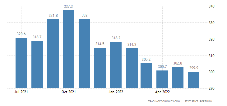 Portugal Unemployed Persons