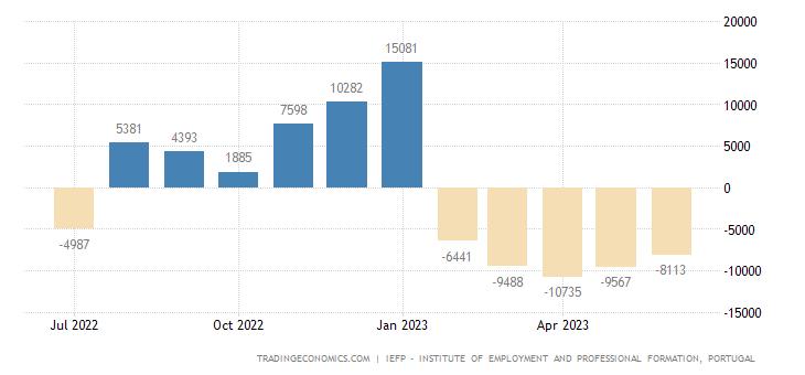 Portugal Registered Unemployment Change