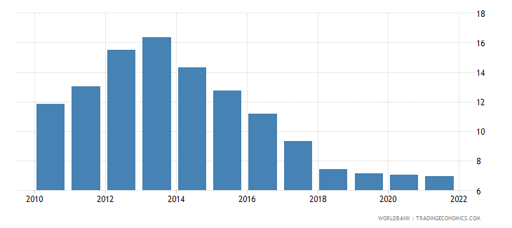 portugal unemployment female percent of female labor force wb data