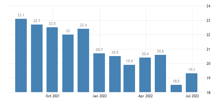 portugal unemployment less than 25 years eurostat data