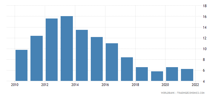 portugal unemployment male percent of male labor force national estimate wb data