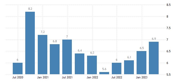 portugal unemployment rate eurostat data