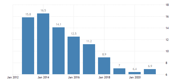 portugal unemployment rate from 20 to 64 years eurostat data