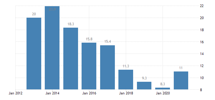 portugal unemployment rate from 25 to 29 years eurostat data